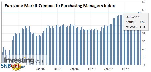 Eurozone Markit Composite Purchasing Managers Index (PMI), Dec 2017
