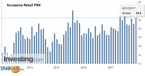 Eurozone Retail PMI, November 2017