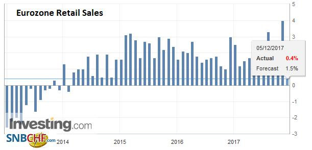 Eurozone Retail Sales YoY, Oct 2017