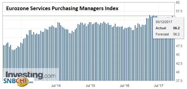 Eurozone Services Purchasing Managers Index (PMI), Dec 2017