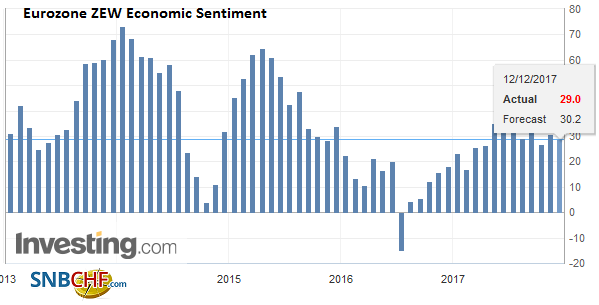 Eurozone ZEW Economic Sentiment, Dec 2017