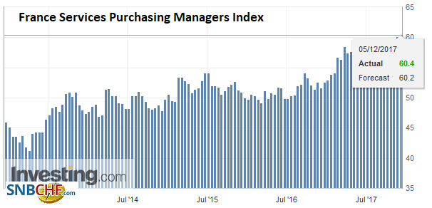 France Services Purchasing Managers Index (PMI), Dec 2017