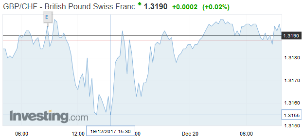 GBP/CHF - British Pound Swiss Franc, Dec 19