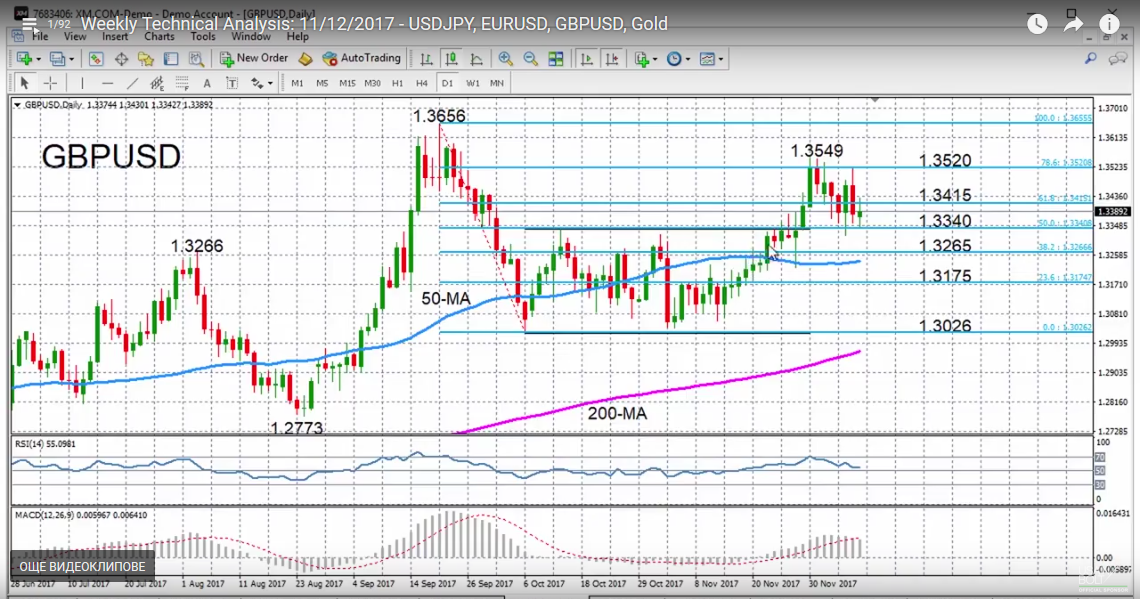 GBP/USD with Technical Indicators, December 12