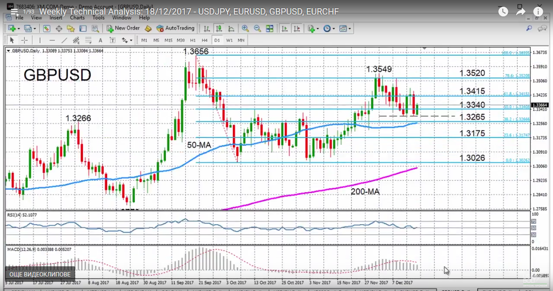 GBP/USD with Technical Indicators, December 19