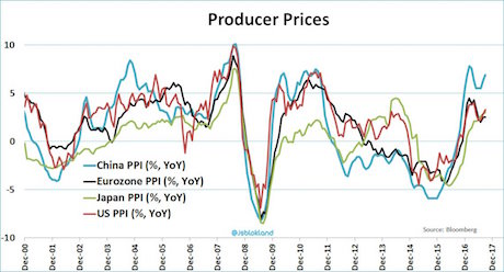 Producer Price Indexes, Dec 2000 - 2017
