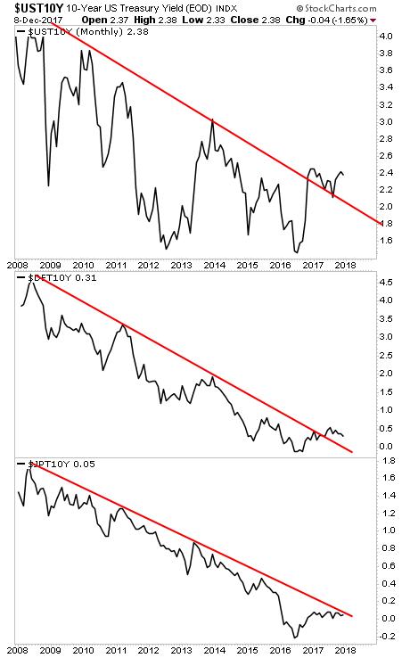 10 Year US Treasury Yield, 2008 - 2017