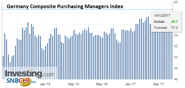 Germany Composite Purchasing Managers Index (PMI), Dec 2017