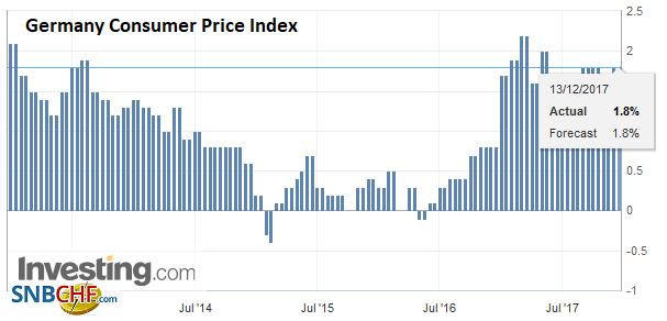 Germany Consumer Price Index (CPI) YoY, Dec 2017