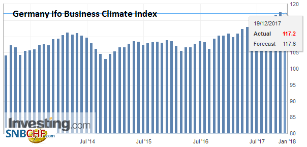 Germany Ifo Business Climate Index, Dec 2017