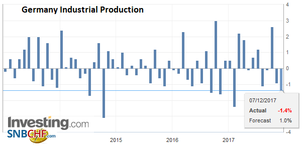 Germany Industrial Production, Oct 2017
