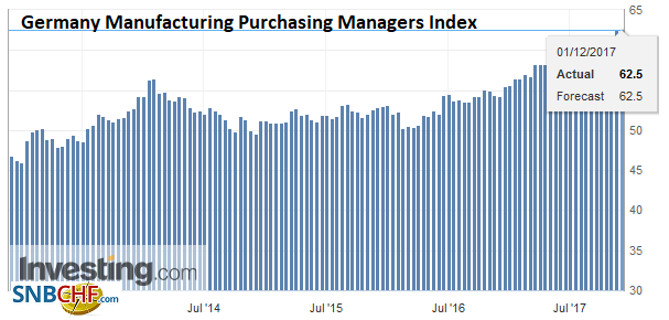 Germany Manufacturing Purchasing Managers Index (PMI), Dec 2017