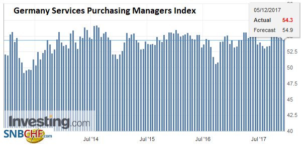 Germany Services Purchasing Managers Index (PMI), Dec 2017