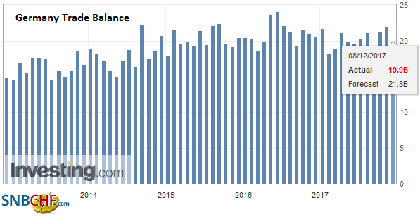 Germany Trade Balance, October 2017