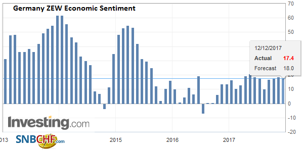 Germany ZEW Economic Sentiment, Dec 2017