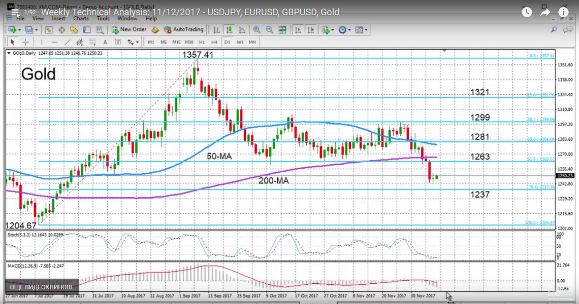 Gold with Technical Indicators, December 12