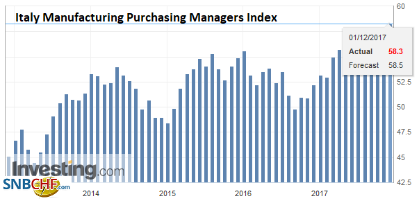 Italy Manufacturing Purchasing Managers Index (PMI), Nov 2017