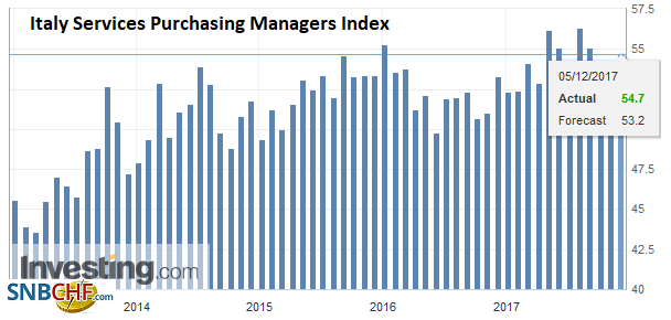 Italy Services Purchasing Managers Index (PMI), Nov 2017