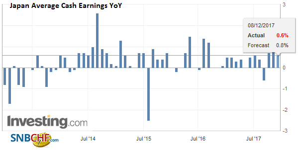 Japan Average Cash Earnings YoY, November 2017