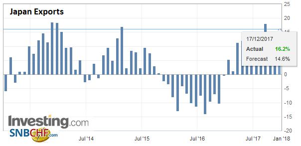 Japan Exports YoY, Nov 2017