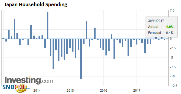 Japan Household Spending YoY, Oct 2017