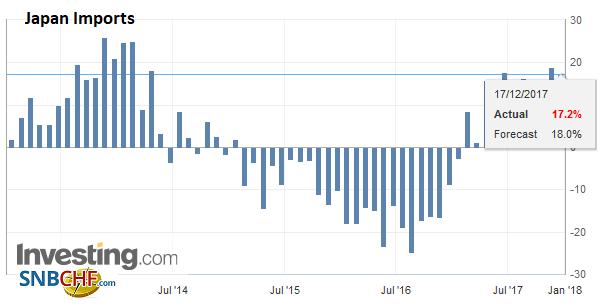Japan Imports YoY, Nov 2017