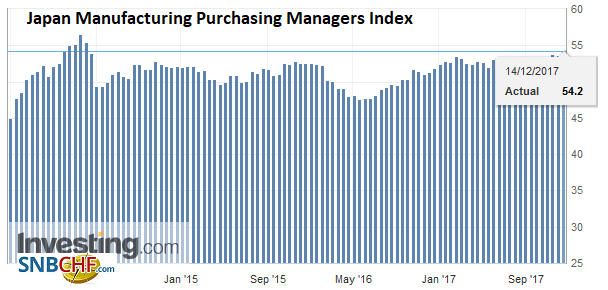 Japan Manufacturing Purchasing Managers Index (PMI), Dec 2017