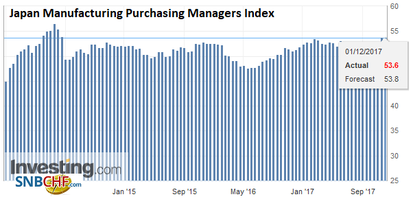 Japan Manufacturing Purchasing Managers Index (PMI), Nov 2017