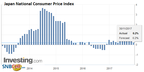 Japan National Consumer Price Index (CPI) YoY, Oct 2017