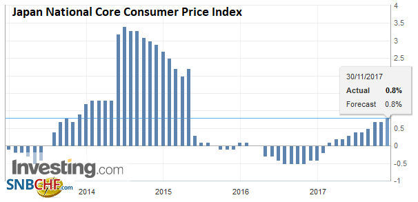 Japan National Core Consumer Price Index (CPI) YoY, Oct 2017