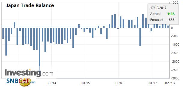 Japan Trade Balance, Nov 2017