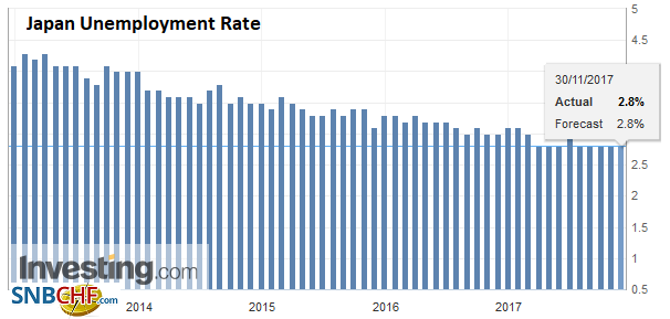 Japan Unemployment Rate, Oct 2017
