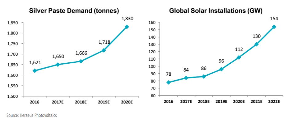 Silver Paste Demand and Global Solar Installations, 2016 - 2020