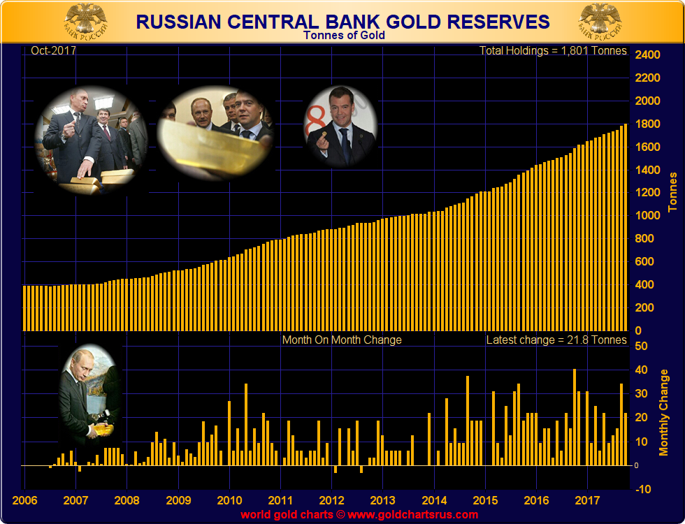 Russian Central Bank Gold Reserves, 2006 - 2017