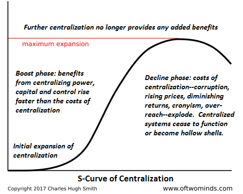 S-Curve of Centralization