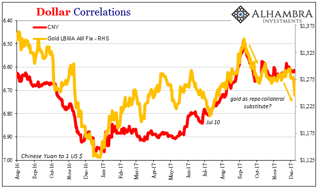 Dollar Correlations, Aug 2016 - Dec 2017