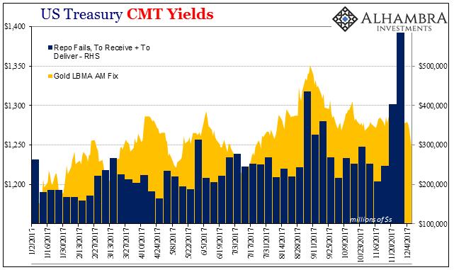 US Treasuries, Jan 2017 - Dec 2017