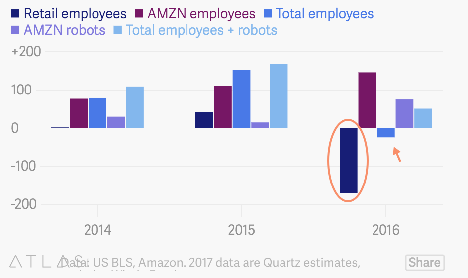 Employees and Robots, 2014 - 2016