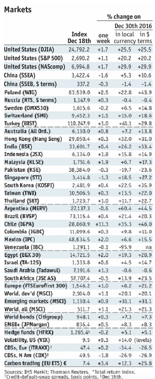 Stock Markets Emerging Markets, December 28