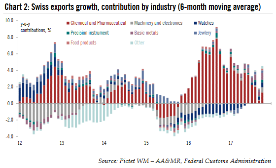 Swiss Exports Growth, 2012 - 2017