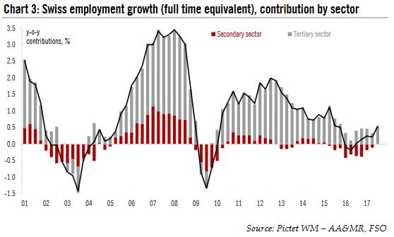 Swiss Employment Growth, 2001 - 2017