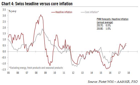 Swiss Headline Versus Core Inflation, 2005 - 2018