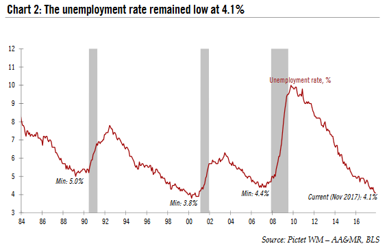 The Unemployment Rate, 1984 - 2017