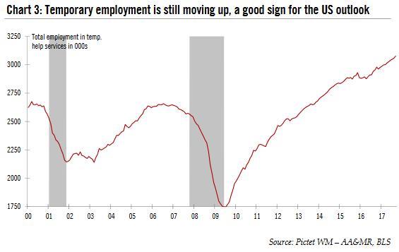 Temporary Employment, 2000 - 2017