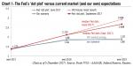 """The Fed's """"dot plot"""", 2017 - 2019"""