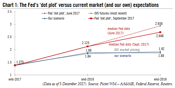 "The Fed's ""dot plot"", 2017 - 2019"