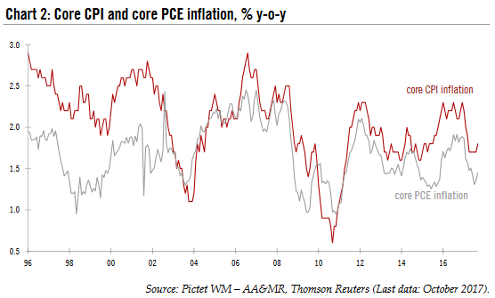Core CPI and Core PCE Inflation, 1996 - 2017