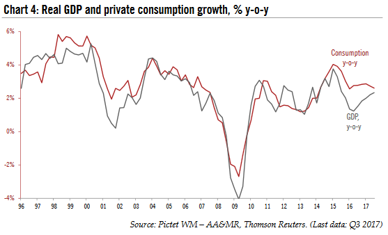 Real GDP and Private Consumption Growth, 1996 - 2017