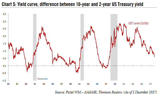 US Treasury Yield Curve, 1985 - 2017