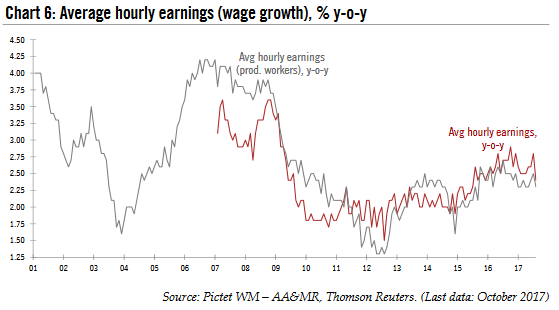 Average Hourly Earnings, 2001 - 2017